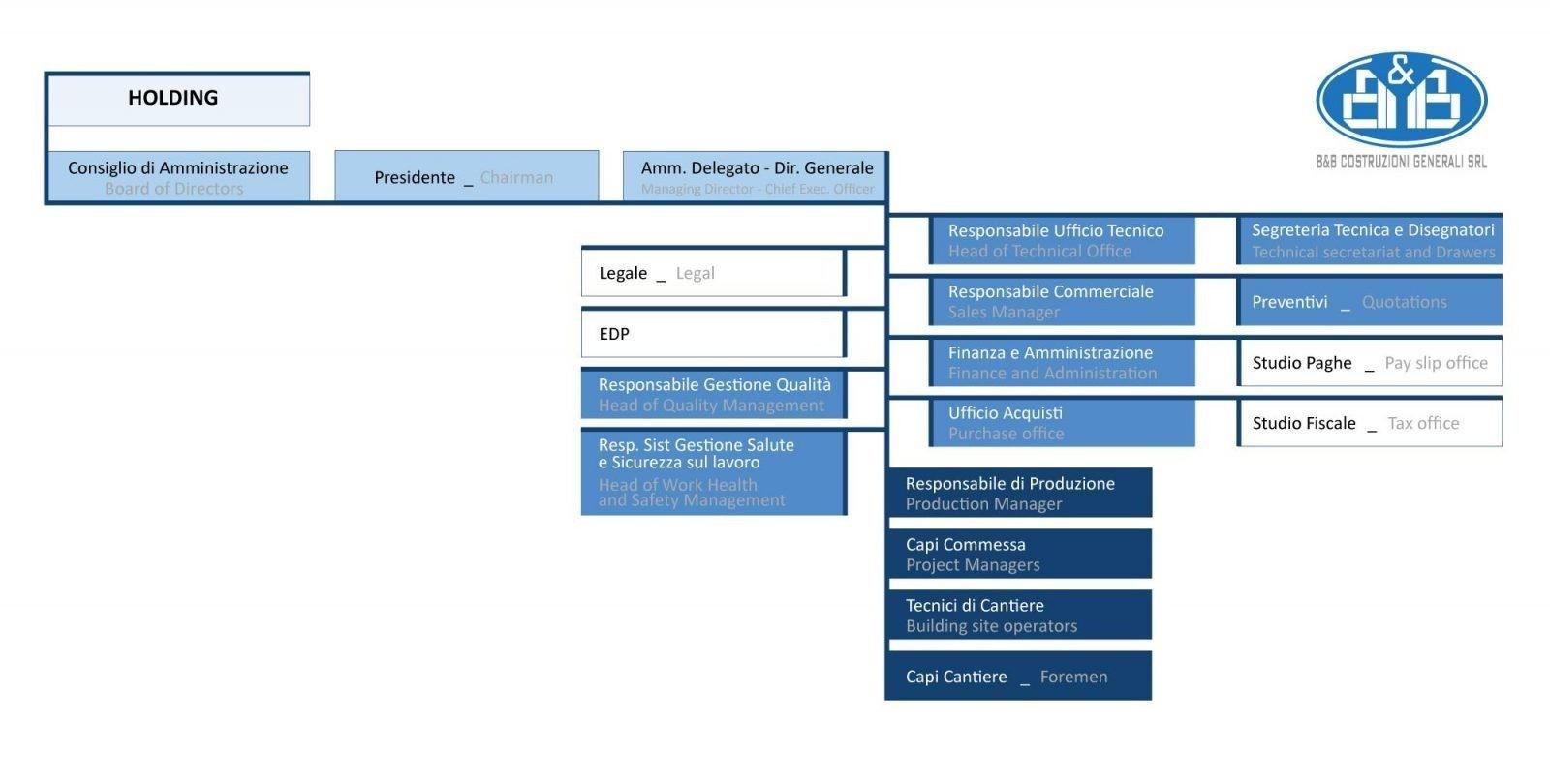 organigramma-bb-costruzioni-generali